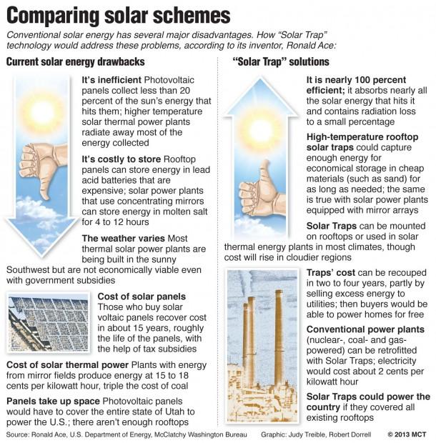 Comparing solar schemes