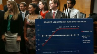 Students with a chart showing what happens to interest rates under the House plan. (AP)
