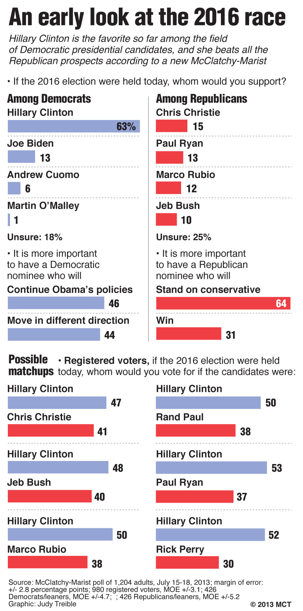 An early look at the 2016 race